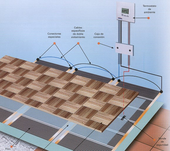 Thermoequip calefaccion radiante emisores ecotermi for Suelo radiante electrico precio m2